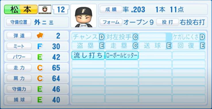 松本_日本ハムファイターズ_パワプロ能力データ_2021年開幕時_4月8日アプデ