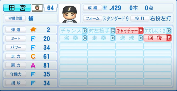 田宮_日本ハムファイターズ_パワプロ能力データ_2021年開幕時_4月8日アプデ