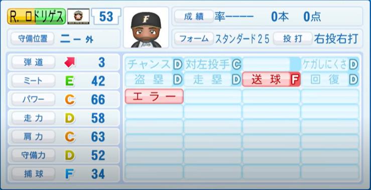 Rロドリゲス_日本ハムファイターズ_パワプロ能力データ_2021年開幕時_4月8日アプデ